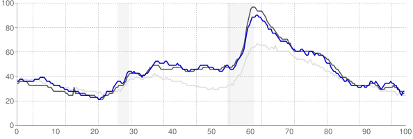 Niles, Michigan monthly unemployment rate chart
